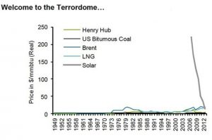 Solar reaching price parity with conventional electricity.